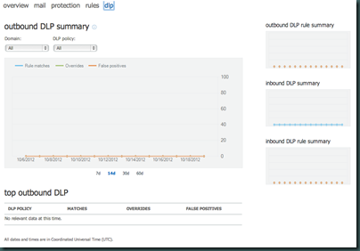 Office 365 - Reports - dlp