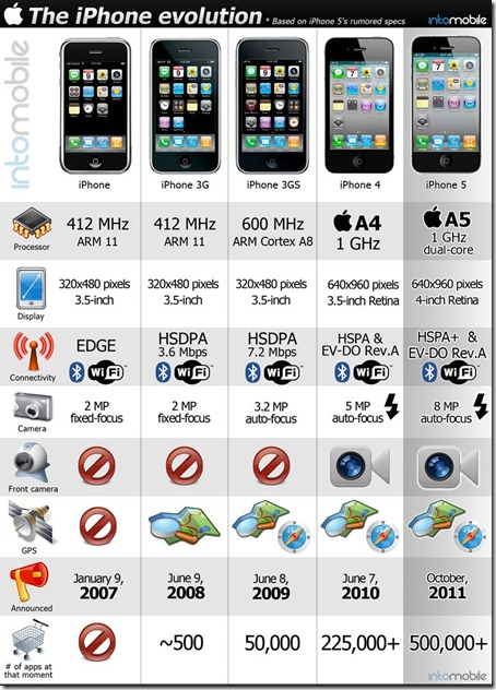 iPhone_evolution_2