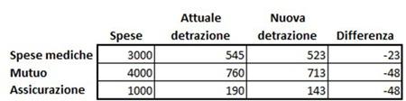 franchigia-detrazioni-fiscali