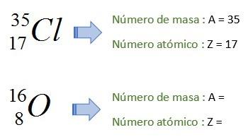 Ejemplos de representación de un nuclido