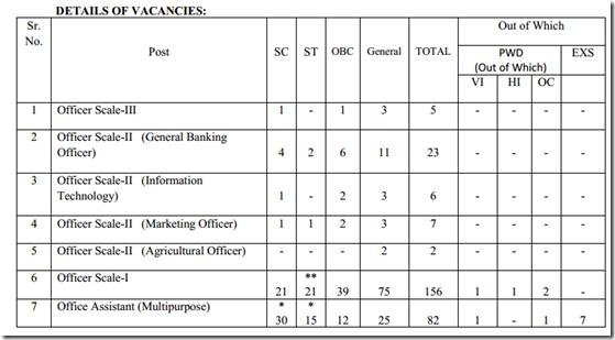 Andhra-pradesh-grameena-vikas-bank-recruitment-vacancy