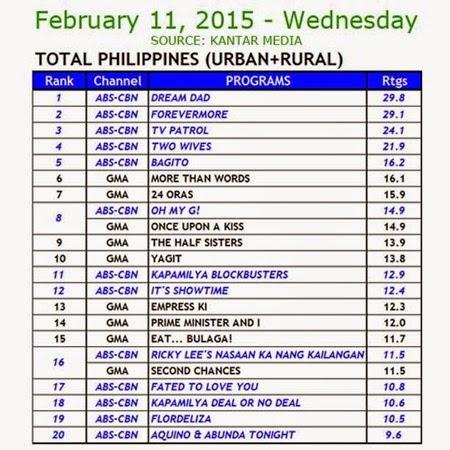 Kantar Media Nationa TV Ratings - Feb 11, 2015 (Wed)