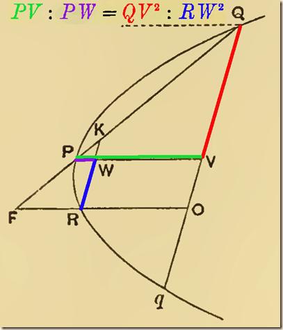 Archimedes.QuadratureParabola.P4b.2