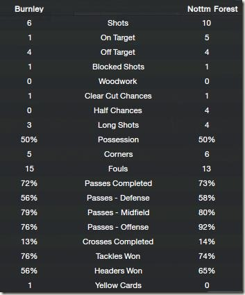 Match stats against Burnley