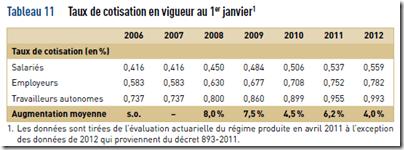 VG - Fonds d'assurance parentale - 2011-2012