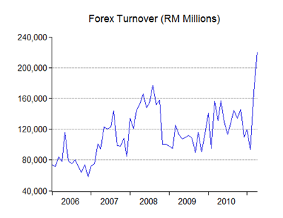 Forex turnover