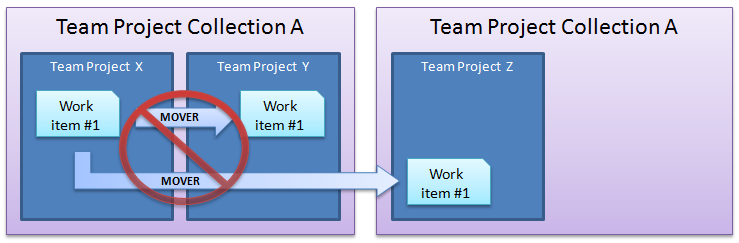 Mover work items entre team projects