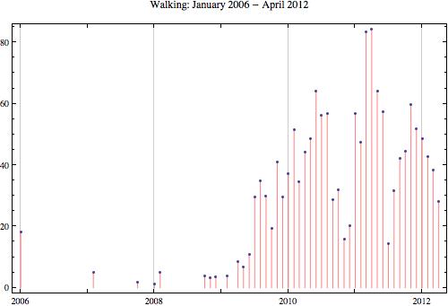 Walking 2012 4