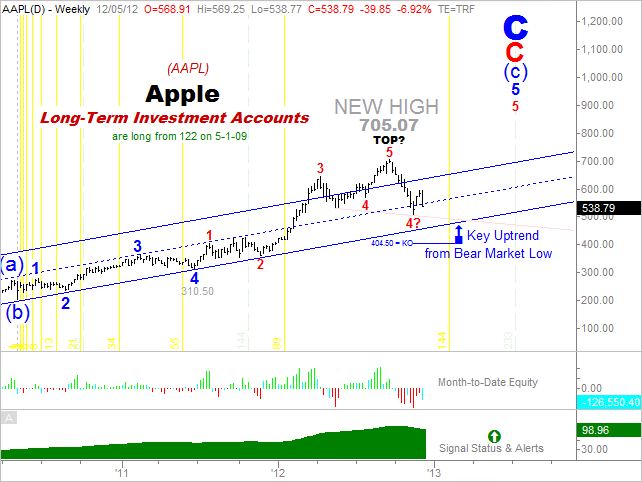 Apple Long-Term