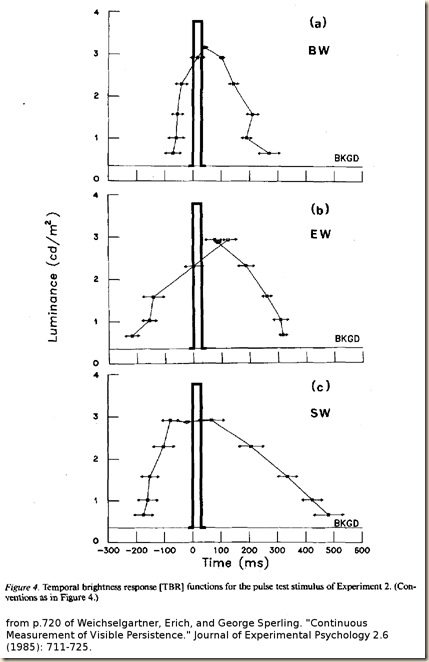 Weichselgartner. Sperling. 1985.fig4