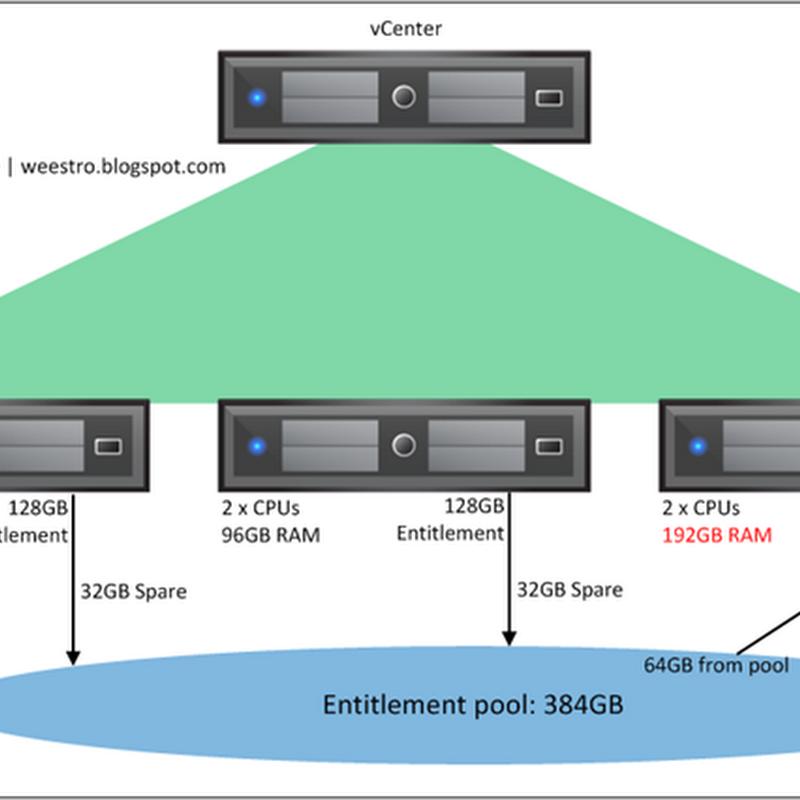 vSphere5 Licensing Breakdown