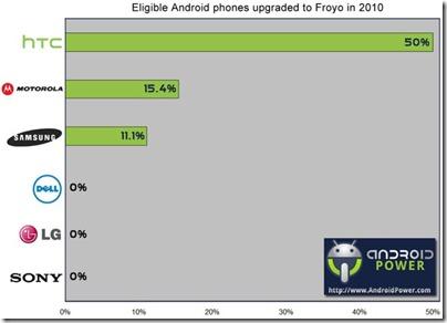 AndroidUpgradesManufacturers (1)