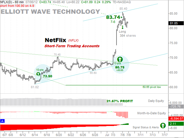 7-6-2012 Netflix 20-percent profit short-term accounts