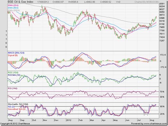 BSE Oil & Gas Index_Aug12