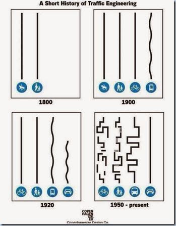 Short History of Traffic Engineering Copenhagenize