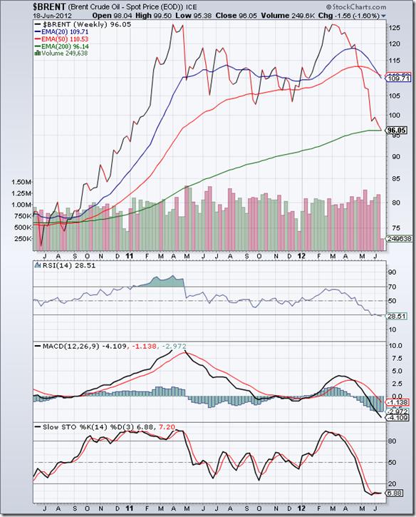 BrentCrude_Jun1812_weekly