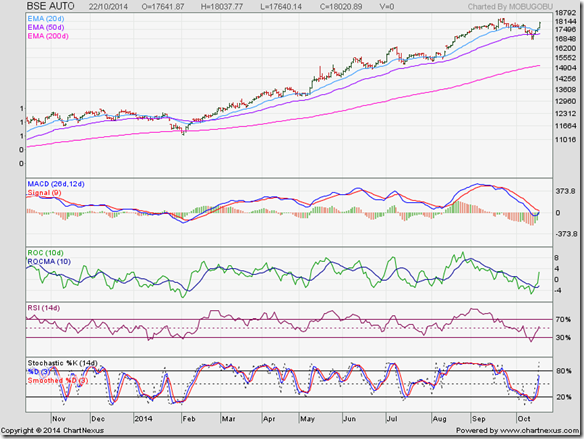 BSE Auto Index_Oct14