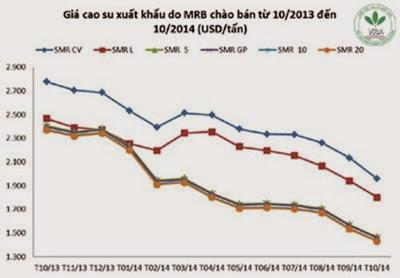 Giá cao su thiên nhiên trong tuần từ ngày 06/10 đến 10/10/2014