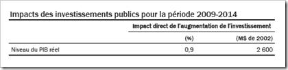 Impacts des investissements publics