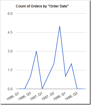 Empty data periods are now revealed on the chart.
