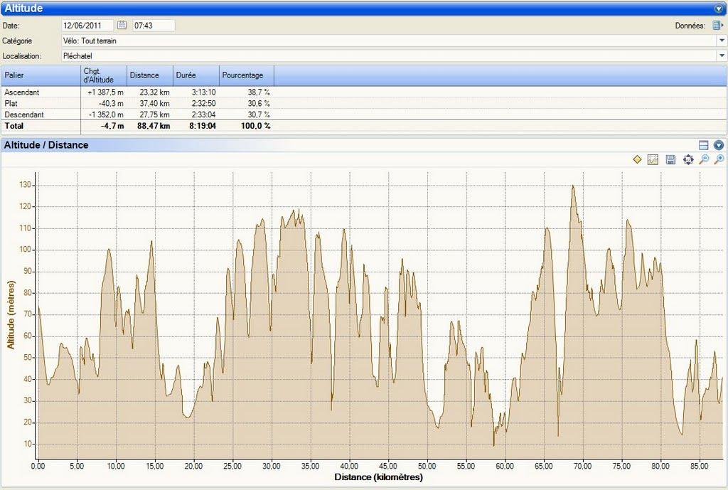 Raid Plechatel 2011-06-12 Profil.jpg