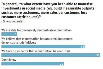 ★★EIU:32%的業者相信,社群媒體的確可以帶來有效的銷售率,但卻很難從營收報表中得知,哪些銷售量的提昇是來自社群媒體的影響
