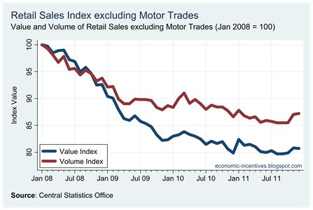 Ex Motor Trades Index to December