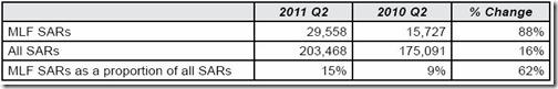 FinCEN-MLF-Update-Q2-2011-2
