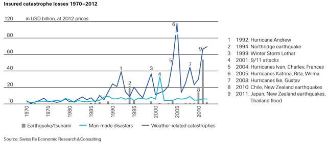 Insured catastrophe losses, 1970-2012. Nine disasters triggered insured losses of USD 1 billion or more in 2012. For the first time since 2008, a hurricane – Sandy – was the costliest event with insured losses of USD 35 billion. Graphic: Swiss Re