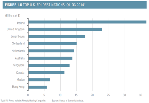 Top US FDI Destinations