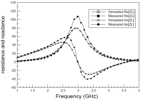 Comparison with dual-band output-matching simulated and measured impedance versus frequency