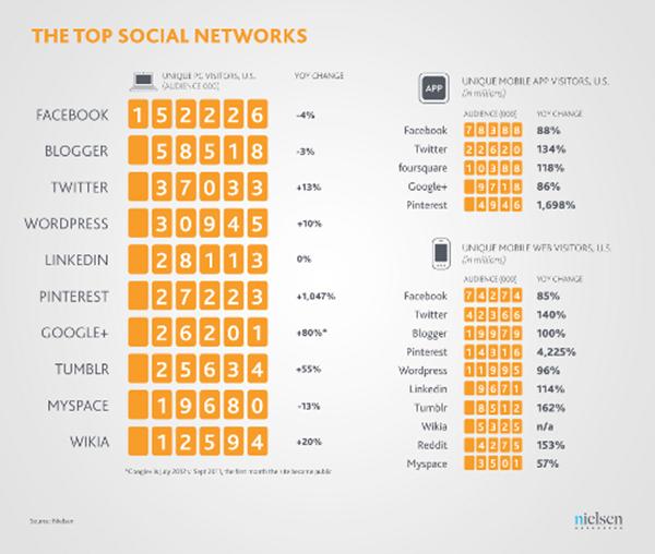 top 10 des réseaux sociaux 2012