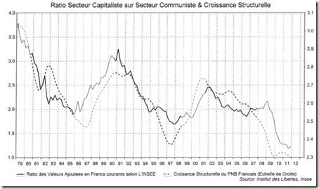 France - Croissance de l'État et croissance économique
