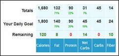 My Ketogenic numbers