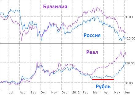 Россия - не Бразилия, а рубль - не реал! Или нет?