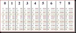 tabella note frequenze con iso terzi ottava