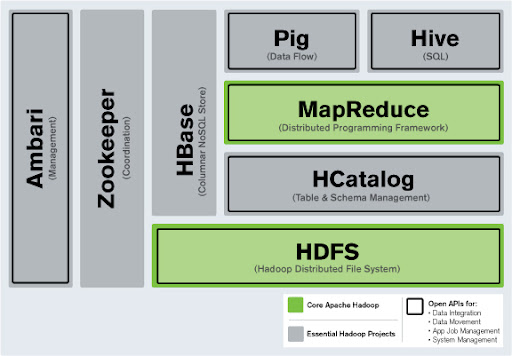 Hortonworks Data Platform