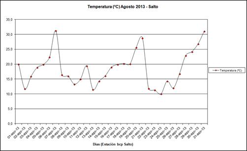 Temperaturas (Agosto 2013)