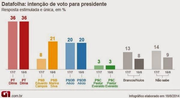 grafico-datafolha-presidente_agosto #marina