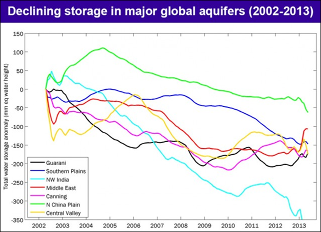 Water storage declines (mm equivalent water height) in several of the world's major aquifers in Earth's arid and semi-arid mid-latitudes, derived from the NASA GRACE satellite mission. The monthly storage changes are shown as anomalies for the period April 2002–May 2013, with 24-month smoothing. Graphic: J. T. Reager / NASA Jet Propulsion Laboratory / California Institute of Technology