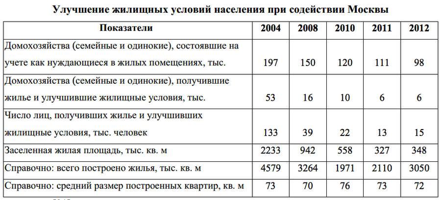 Строительство доступного жилья в Москве
