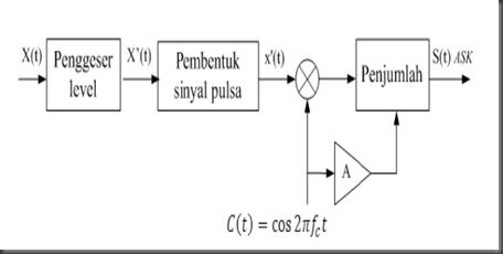 Amplitude shift keying adalah logika high dan off ketika modulasi sinyal adalah logika low sering juga disebut dengan modulasi on off keying ook berikut adalah gambar ccuart Choice Image