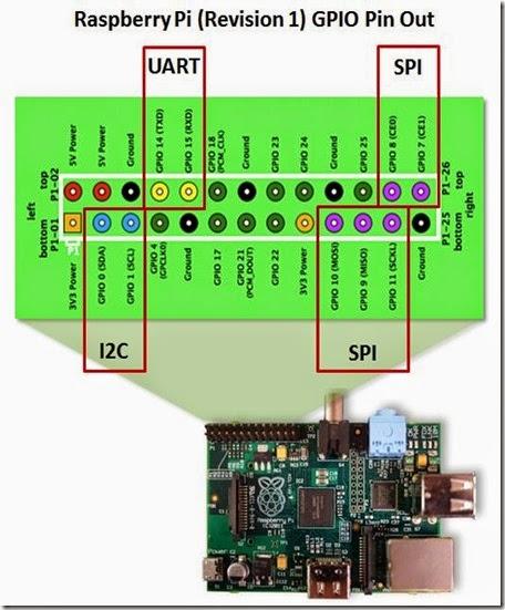 Raspberry-Pi - GPIO IFs
