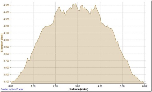 Running To Los Pinos Peak 3-16-2013, Elevation