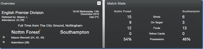 Score vs Southampton