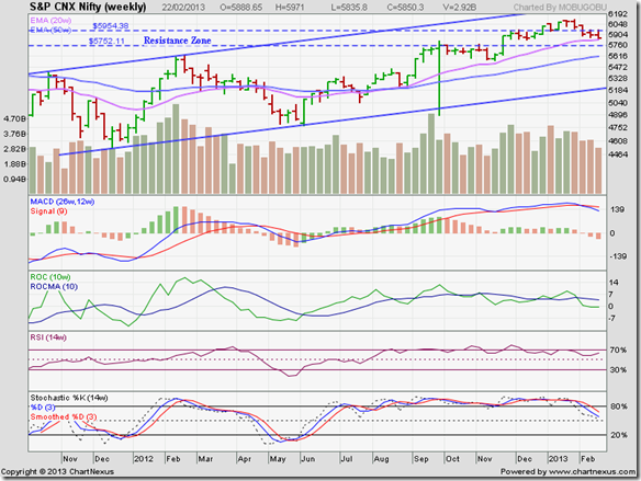 Nifty_Feb2213