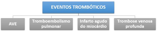 Eventos trombóticos na Policitemia Vera
