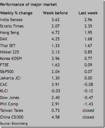 asia stockmarket performance