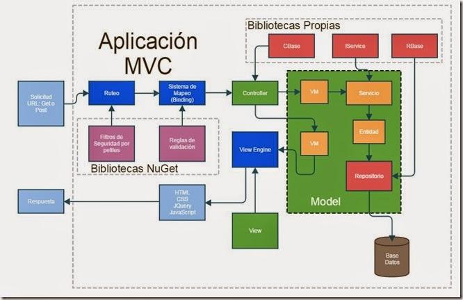 Arquitectura de software en asp net mvc la arquitectura for Arquitectura de capas software