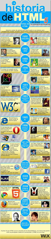 Historia HTML5 y eventos culturales Infograma